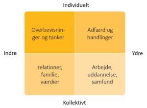 Psykoterapi og Coaching - Wilbers Kvadrantmodel